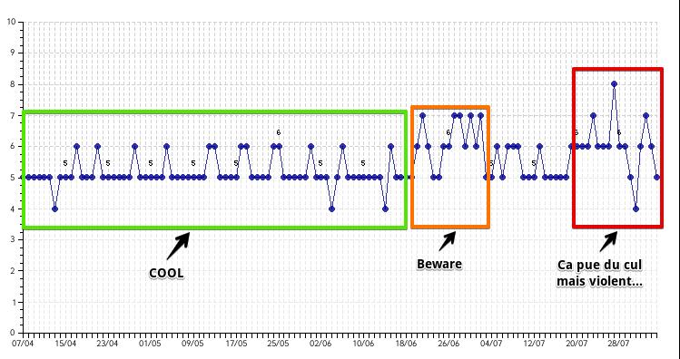 Serpomètre, l'indice de turbulence des SERPs - Ranks.fr 2017-08-04 23-43-12